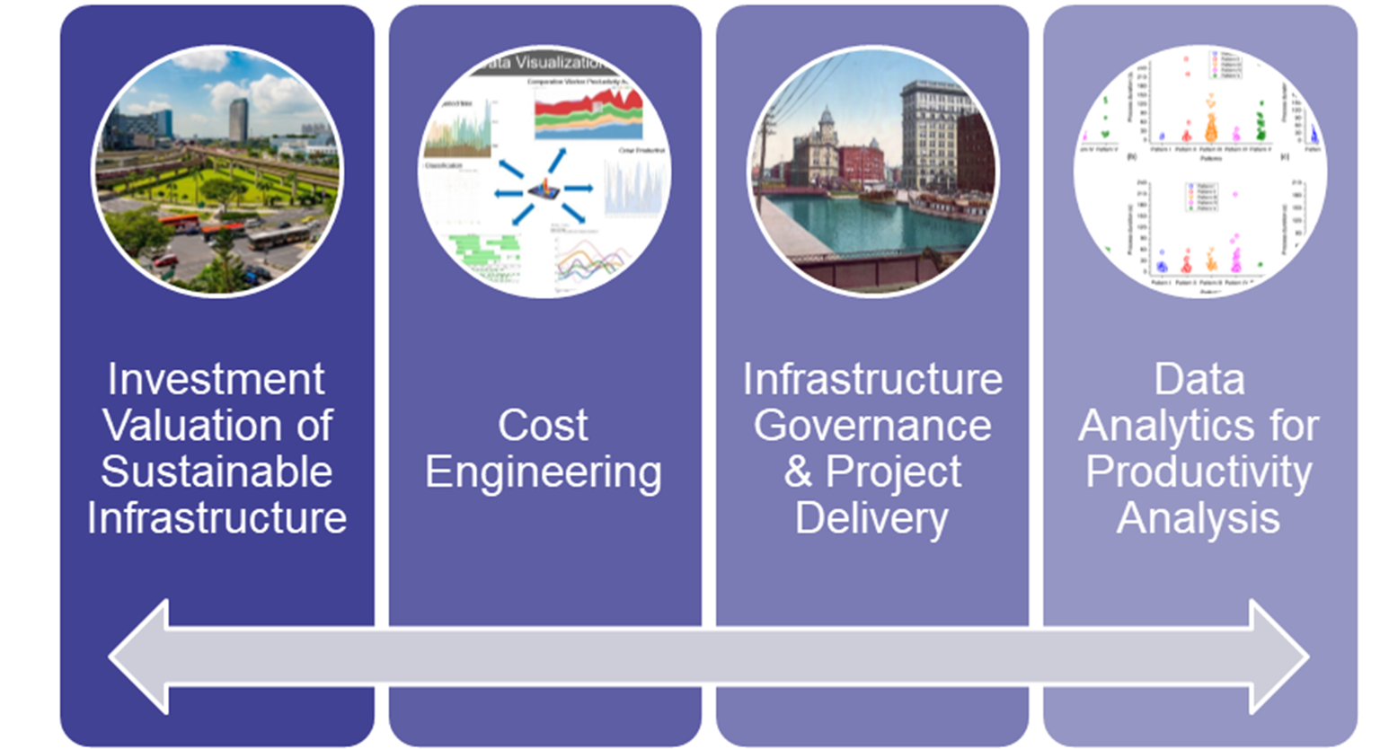 A slide highlighting four research titles starting with Investment Valuation of Sustainable Infrastructure, second is Cost Engineering, third is Infrastructure Governance & Project Delivery, and fourth is Data Analytics for Productivity Analysis